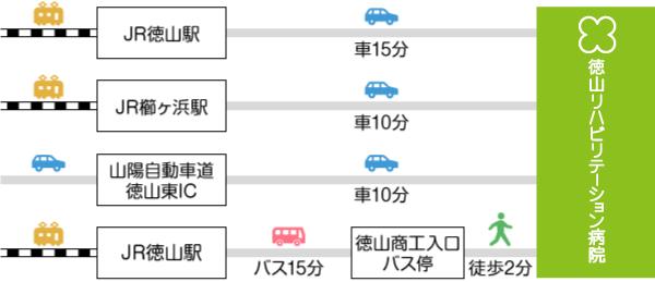 画像:公共交通機関略図