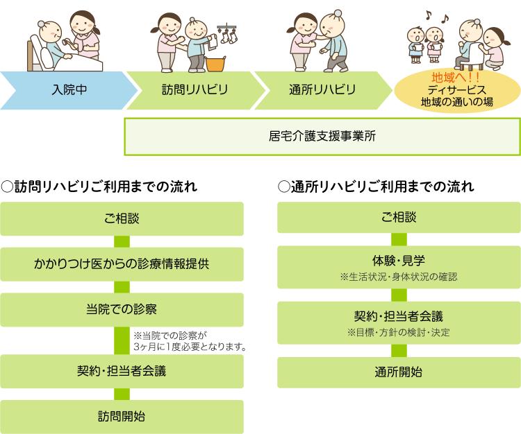 画像:在宅支援センターフロー概念図