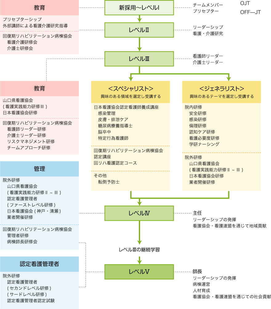 画像:教育プログラムフロー図解
