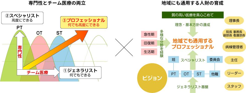画像:教育方針の概念図